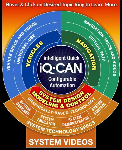 System Design Modeling Control Savant Automation Agvs